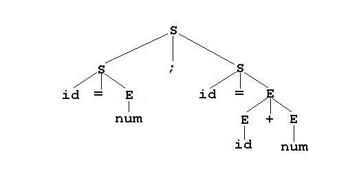A Bison Parser PxdScript language tut...